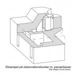 <!--:da-->Tegning af panserkasse, Pothøj observationsbunker.<!--:--> <!--:de-->Zeichnung einer gepanzerten Kiste, Beobachtungsbunker, Pothöj.<!--:--> <!--:en-->Drawing of an armoured turret, Pothøj observation bunker.<!--:-->